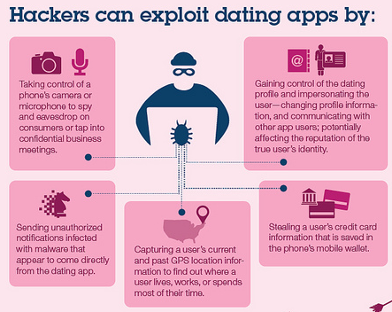 Vulnerable online dating
