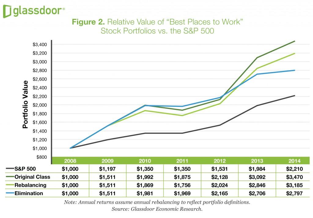 Happy employees = happy stock price. Click for study.