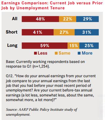 AARP job loss income