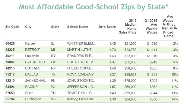 affordable good schools
