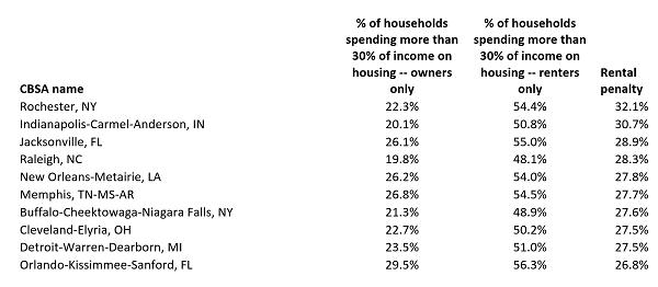 Chart derived from data provided by Berkeley Terner Center for Housing Innovation.