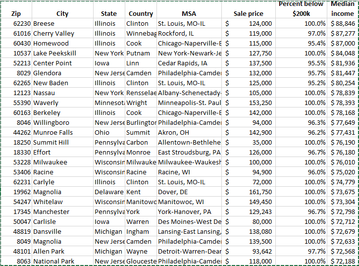 List I compiled using RealtyTrac data.l